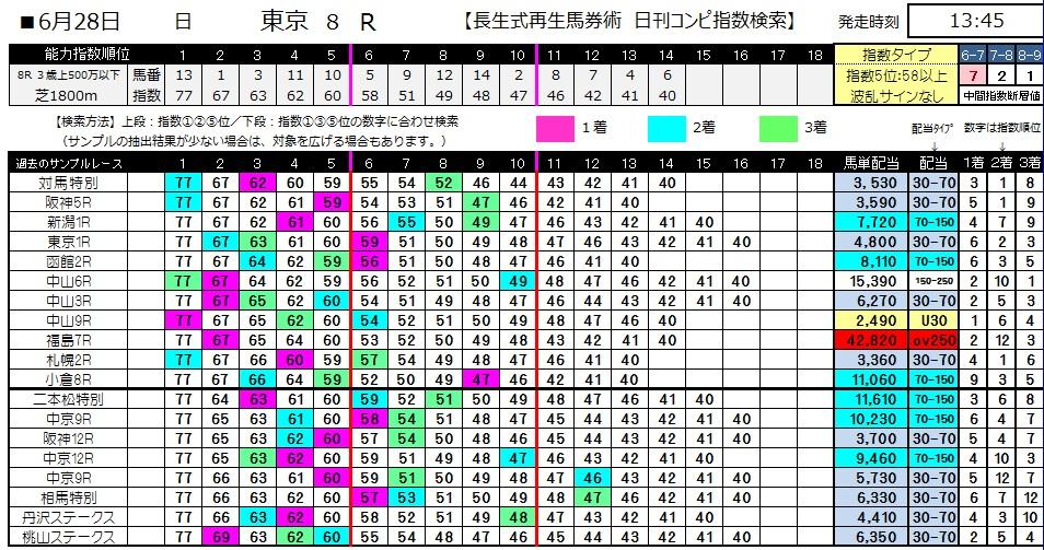 【コンピ指数】0628東京8(日刊コンピ 馬券生活 的中 万馬券 三連単 札幌競馬)