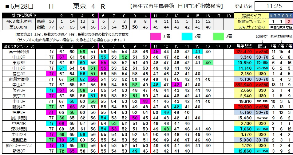 【コンピ指数】0628東京4(日刊コンピ 馬券生活 的中 万馬券 三連単 札幌競馬)