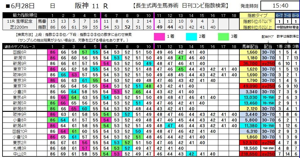 【コンピ指数】0628阪神11(日刊コンピ 馬券生活 的中 万馬券 三連単 札幌競馬)