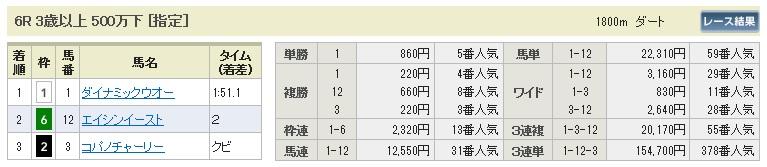 【払戻金】0628阪神6(日刊コンピ 馬券生活 的中 万馬券 三連単 札幌競馬)