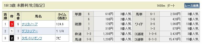 【払戻金】0628阪神1(日刊コンピ 馬券生活 的中 万馬券 三連単 札幌競馬)