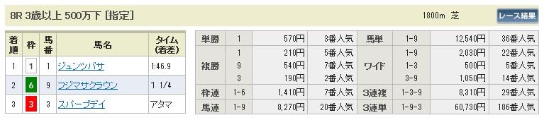 【払戻金】0628東京9(日刊コンピ 馬券生活 的中 万馬券 三連単 札幌競馬)