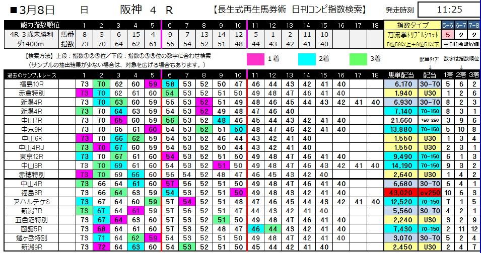【コンピ指数】0308阪神4(日刊コンピ 馬券生活 的中 万馬券 三連単 札幌競馬)
