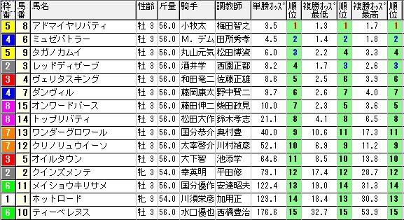【約30分前オッズ】0308阪神4(日刊コンピ 馬券生活 的中 万馬券 三連単 札幌競馬)