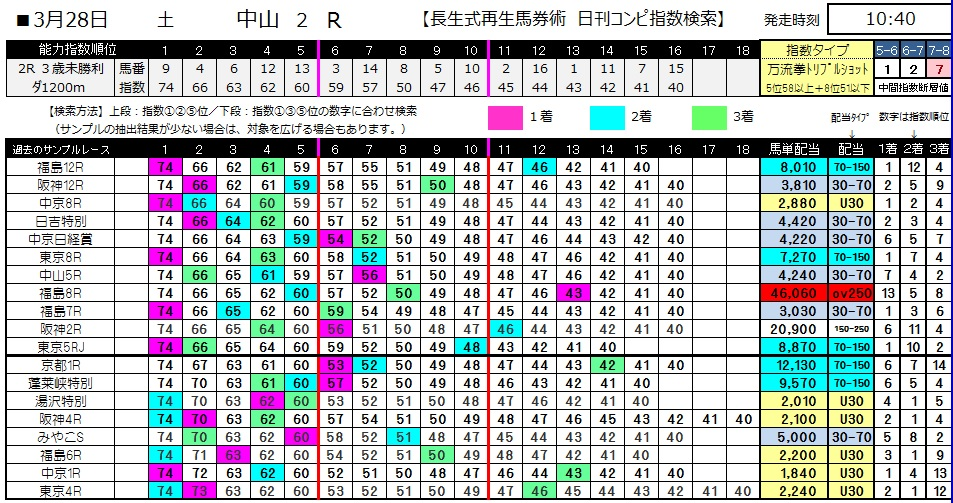 【コンピ指数】0328中山2(日刊コンピ 馬券生活 的中 万馬券 三連単 札幌競馬)