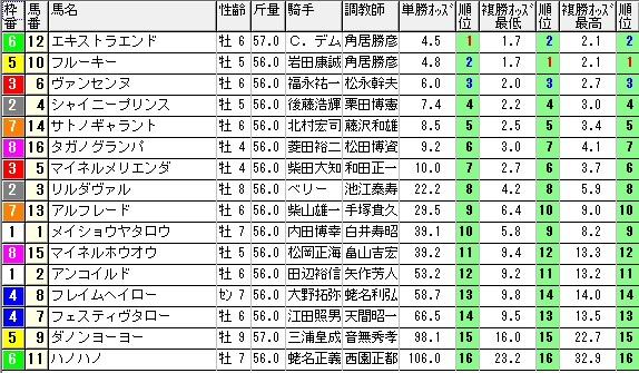 【約30分前オッズ】0208東京11(日刊コンピ 馬券生活 的中 万馬券 三連単 札幌競馬)