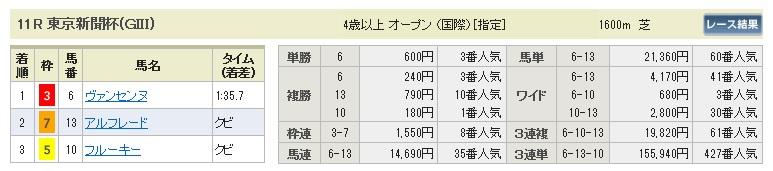 【払戻金】0208東京11(日刊コンピ 馬券生活 的中 万馬券 三連単 札幌競馬)