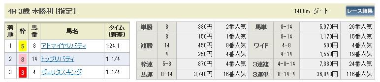 0308阪神4(日刊コンピ 馬券生活 的中 万馬券 三連単 札幌競馬)
