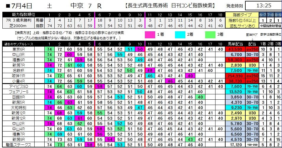 【コンピ指数】0704中京7(日刊コンピ 馬券生活 的中 万馬券 三連単 札幌競馬)