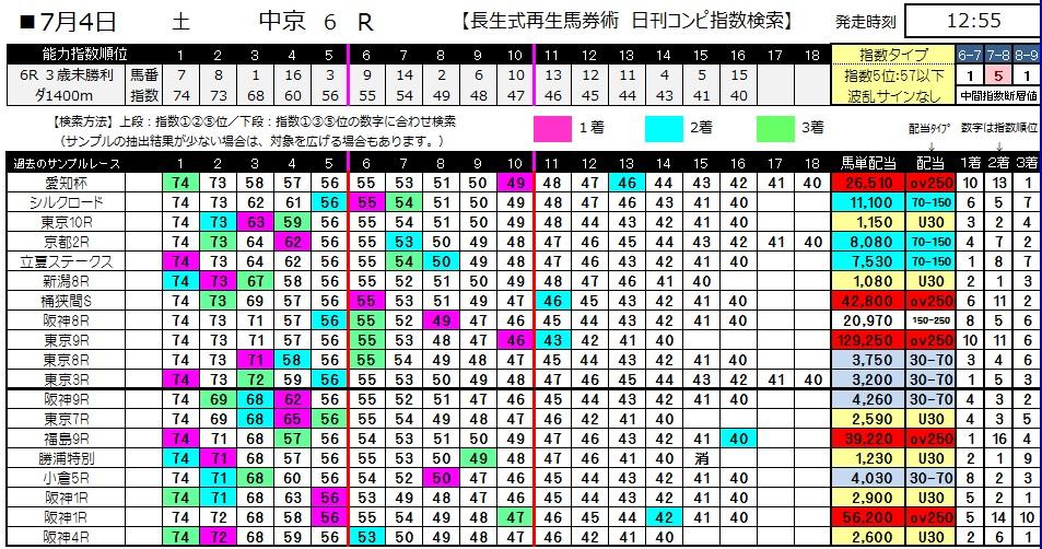 【コンピ指数】0704中京6(日刊コンピ 馬券生活 的中 万馬券 三連単 札幌競馬)