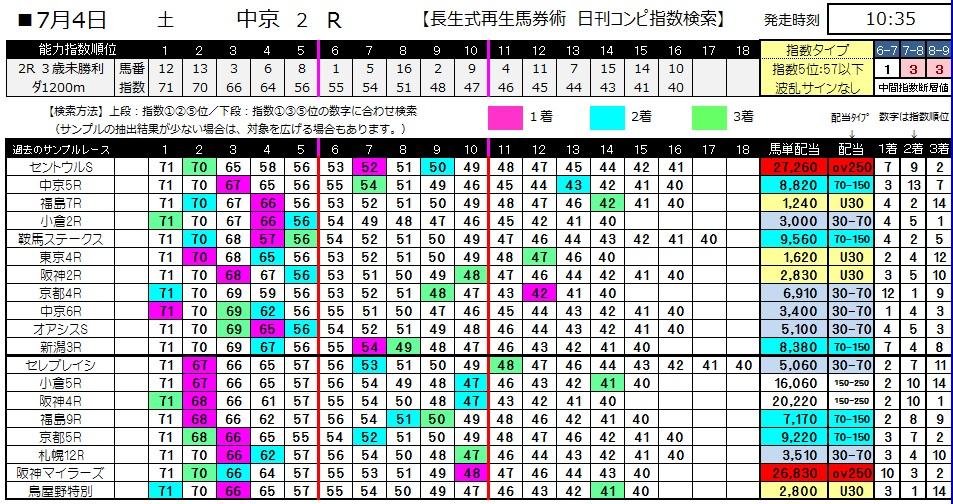 【コンピ指数】0704中京2(日刊コンピ 馬券生活 的中 万馬券 三連単 札幌競馬)