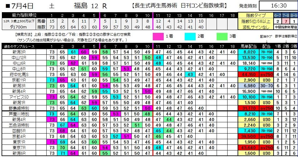 【コンピ指数】0704福島12(日刊コンピ 馬券生活 的中 万馬券 三連単 札幌競馬)