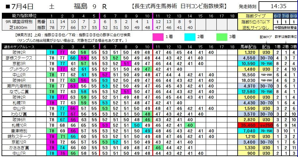 【コンピ指数】0704福島9(日刊コンピ 馬券生活 的中 万馬券 三連単 札幌競馬)