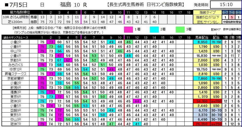【コンピ指数】0705福島10(日刊コンピ 馬券生活 的中 万馬券 三連単 札幌競馬)