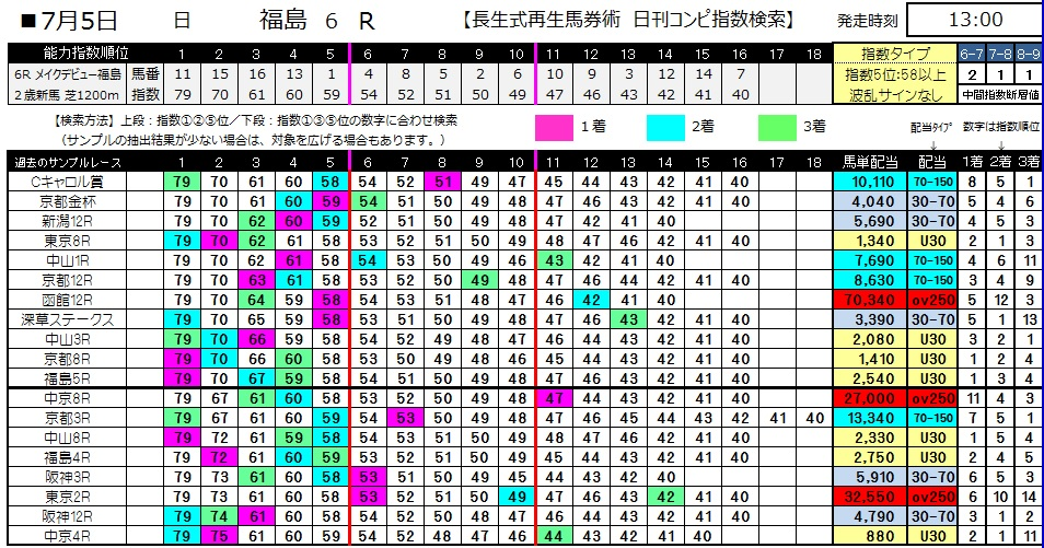 【コンピ指数】0705福島6(日刊コンピ 馬券生活 的中 万馬券 三連単 札幌競馬)