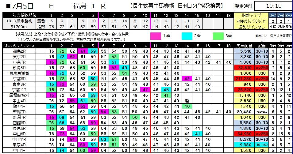 【コンピ指数】0705福島1(日刊コンピ 馬券生活 的中 万馬券 三連単 札幌競馬)