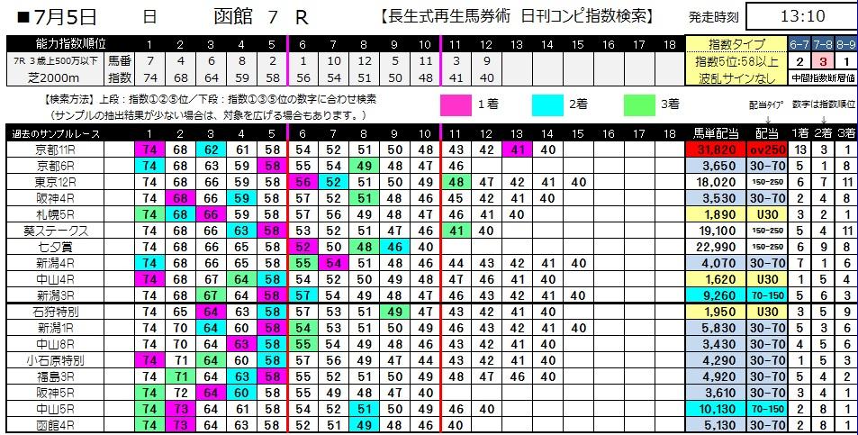 【コンピ指数】0705函館7(日刊コンピ 馬券生活 的中 万馬券 三連単 札幌競馬)