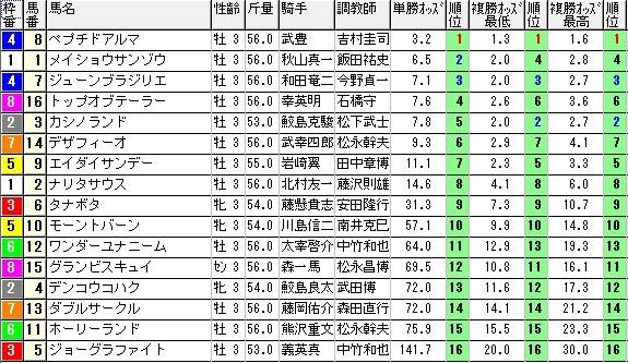 【オッズ】0704中京6(日刊コンピ 馬券生活 的中 万馬券 三連単 札幌競馬)