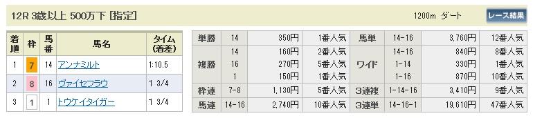 【払戻金】0705中京12(日刊コンピ 馬券生活 的中 万馬券 三連単 札幌競馬)