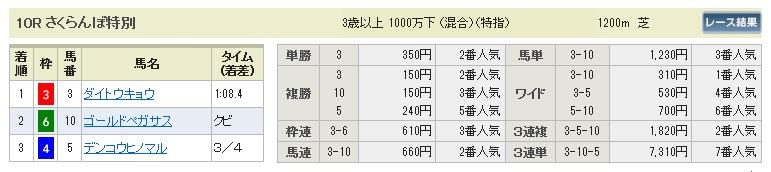 【払戻金】0705福島10(日刊コンピ 馬券生活 的中 万馬券 三連単 札幌競馬)