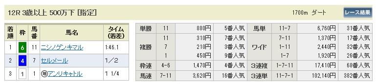 【払戻金】0704福島12(日刊コンピ 馬券生活 的中 万馬券 三連単 札幌競馬)