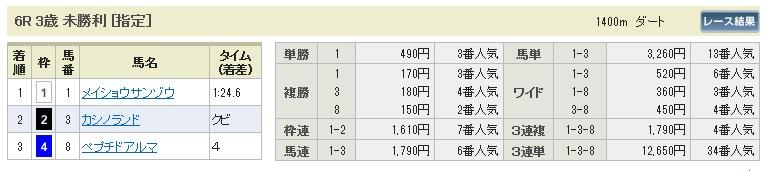 【払戻金】0704中京6(日刊コンピ 馬券生活 的中 万馬券 三連単 札幌競馬)