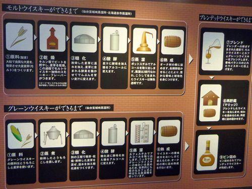 ニッカウイスキー仙台宮城峡蒸留所7ウイスキーができるまでパネル