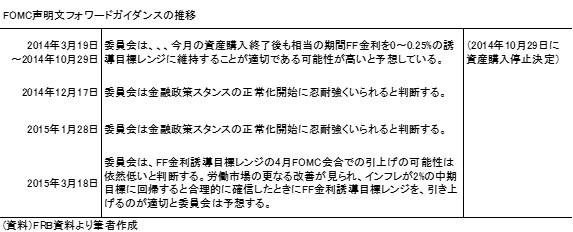 20150322表1