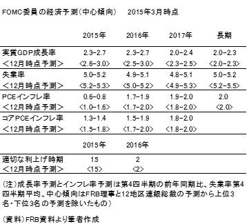 20150322表2