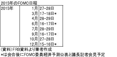 20150322表3