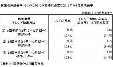 20150329b表1