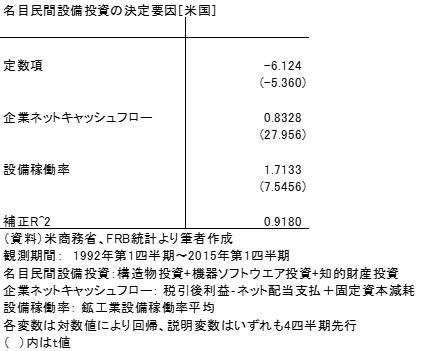 20150607表1