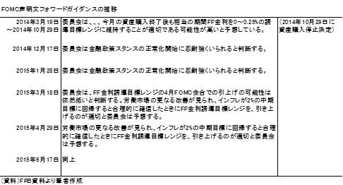 20150621表1