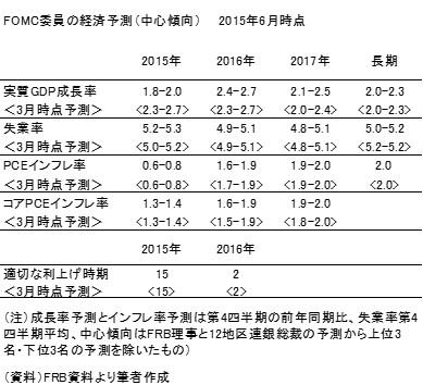 20150621表2