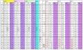 GOEの基礎点に対する%(2015-16の価値尺度による)