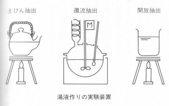 湯液作りの実験装置