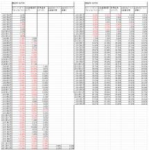 シュミレーション 低コストバランス型投資信託 22