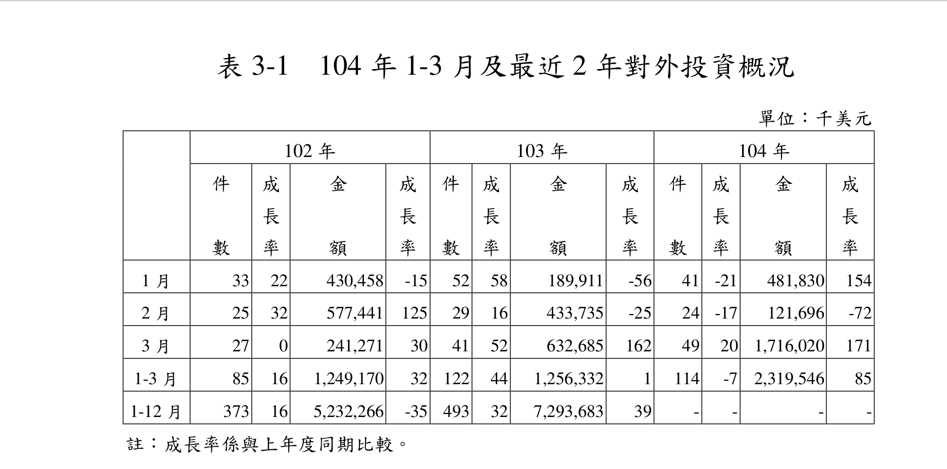 台湾経済104-5-20-2