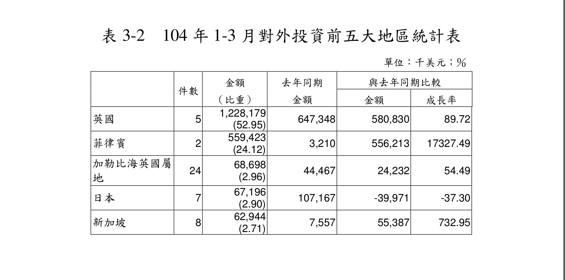 台湾経済104-5-20-3