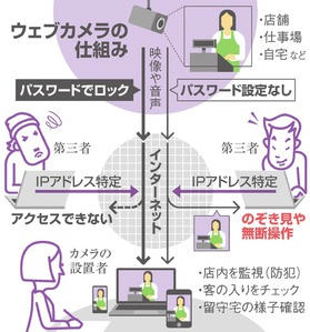 Webカメラの仕組み