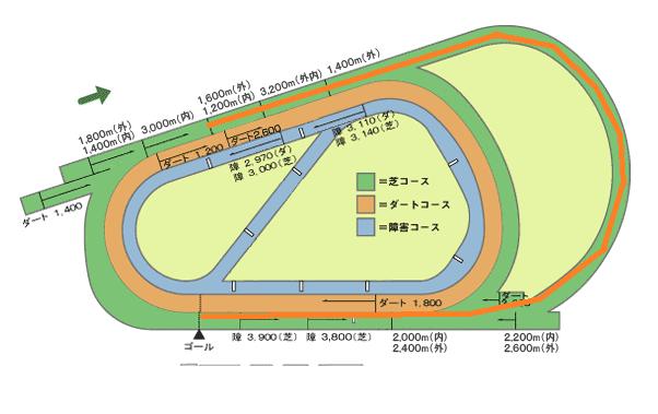 桜花賞のコース阪神芝外1600m