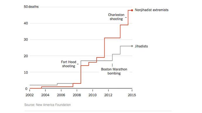 犯罪大国アメリカ 銃暴力 ネオナチや極右勢力