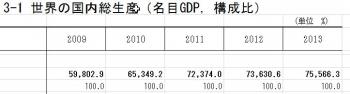総務省統計局 世界の国内総生産