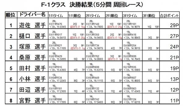 第6戦決勝