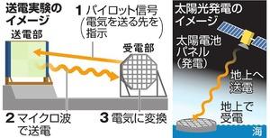 太陽光パネル発電