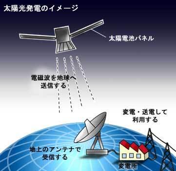 人工衛星発電