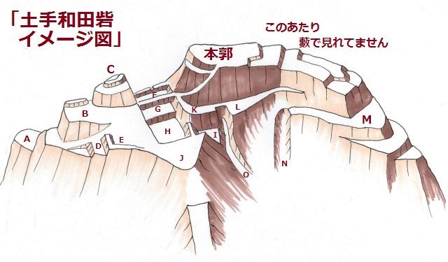 土手和田砦