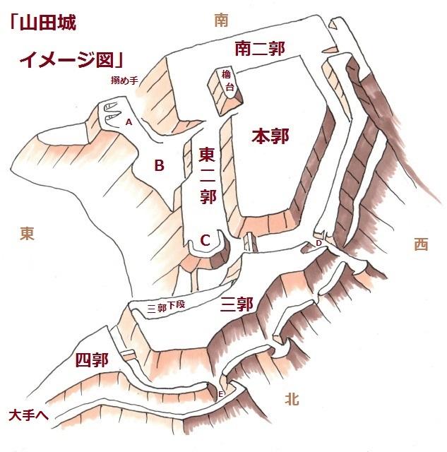 山田城イメージ図