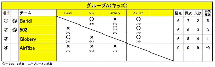 20150614グループリーグA結果