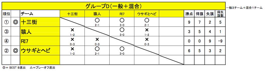 20150614グループリーグD結果
